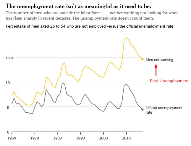 Real unemployment much higher
